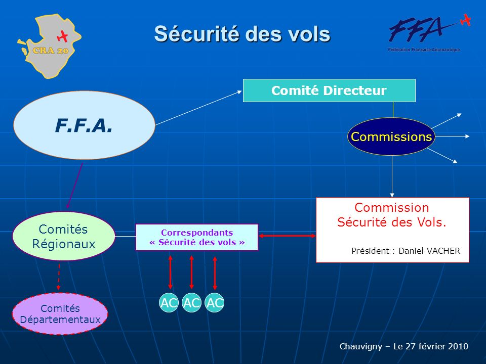 Chauvigny – Le 27 février 2010 F.F.A. Comités Départementaux Comités Régionaux Comité Directeur Commissions Commission Sécurité des Vols. Président :