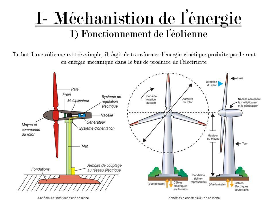 I- Méchanistion de lénergie 1) Fonctionnement de léolienne Le but dune éolienne est très simple, il sagit de transformer lénergie cinétique produite par le vent en énergie mécanique dans le but de produire de lélectricité.