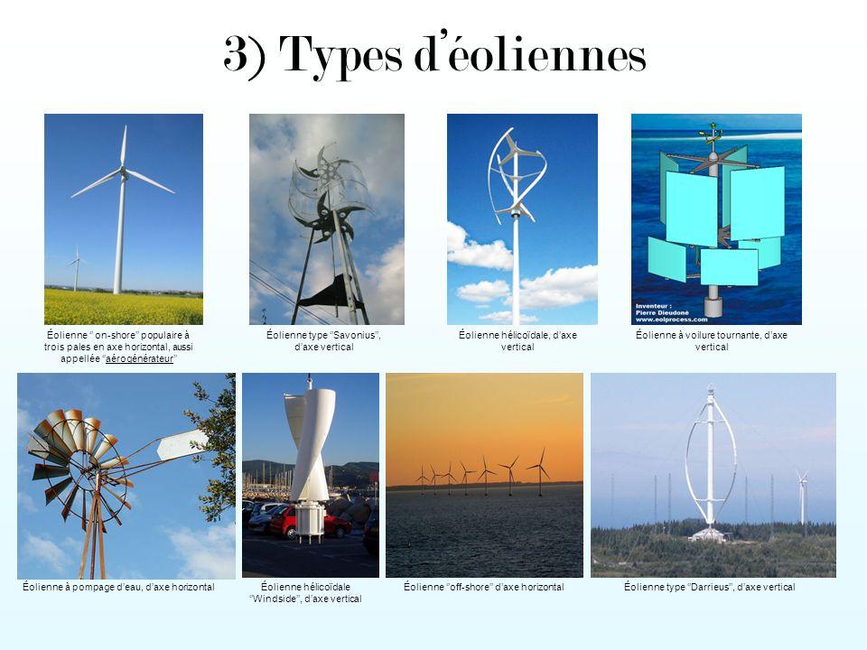 3) Types déoliennes Éolienne on-shore populaire à trois pales en axe horizontal, aussi appellée aérogénérateur Éolienne off-shore daxe horizontal Éolienne type Savonius, daxe vertical Éolienne hélicoïdale, daxe vertical Éolienne à voilure tournante, daxe vertical Éolienne à pompage deau, daxe horizontalÉolienne hélicoïdale Windside, daxe vertical Éolienne type Darrieus, daxe vertical