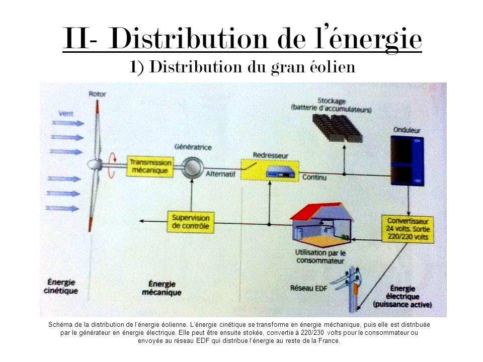 II- Distribution de lénergie 1) Distribution du gran éolien Schéma de la distribution de lénergie éolienne. Lénergie cinétique se transforme en énergi