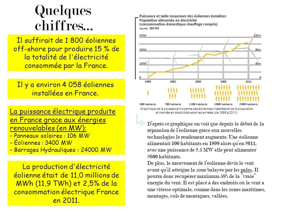 Quelques chiffres... Il suffirait de 1 800 éoliennes off-shore pour produire 15 % de la totalité de l'électricité consommée par la France. La puissanc