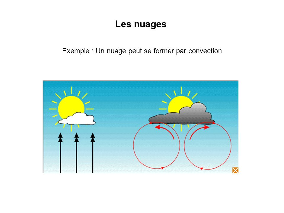 Les nuages Exemple : Un nuage peut se former par convection