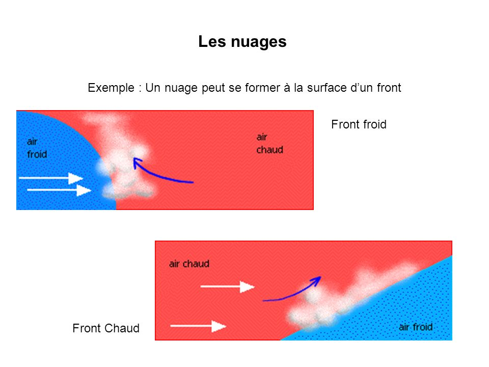 Les nuages Exemple : Un nuage peut se former à la surface dun front Front froid Front Chaud