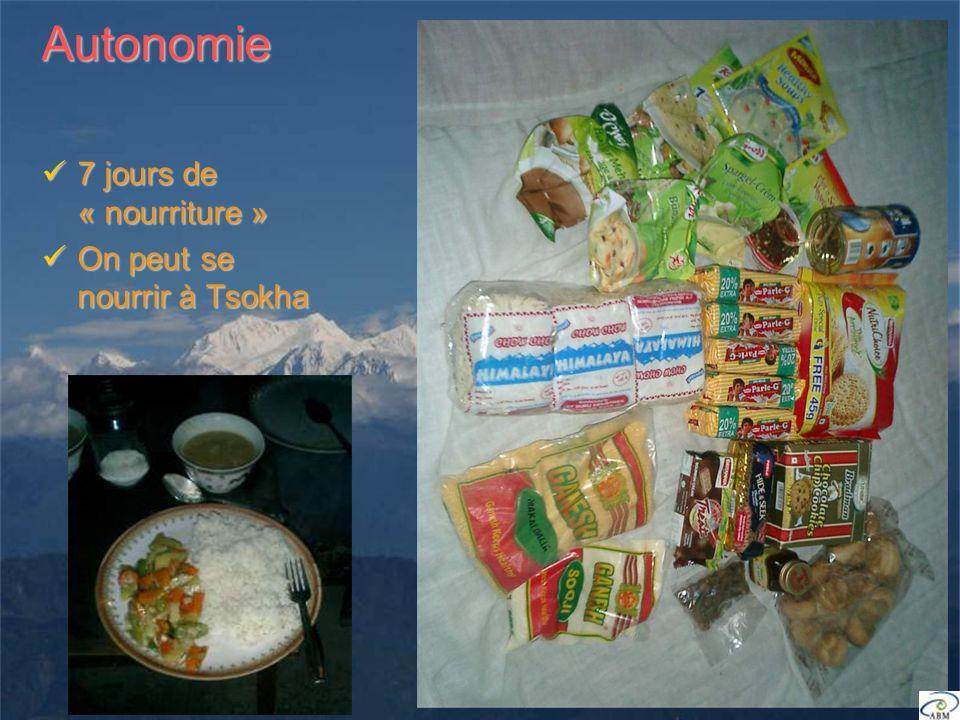 Autonomie 7 jours de « nourriture » 7 jours de « nourriture » On peut se nourrir à Tsokha On peut se nourrir à Tsokha