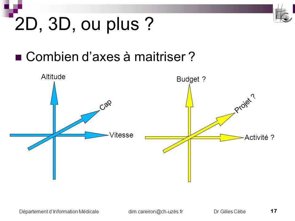 Département dInformation Médicale dim.careiron@ch-uzès.fr Dr Gilles Cèbe 18 Gérer la temporalité Quel délai entre résultats et actions de pilotage .