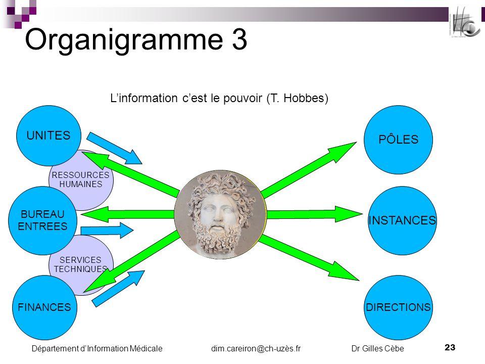 Département dInformation Médicale dim.careiron@ch-uzès.fr Dr Gilles Cèbe 24 Pôle tableau de bord 1 Parole libre : Avantage du médecin D.I.M.