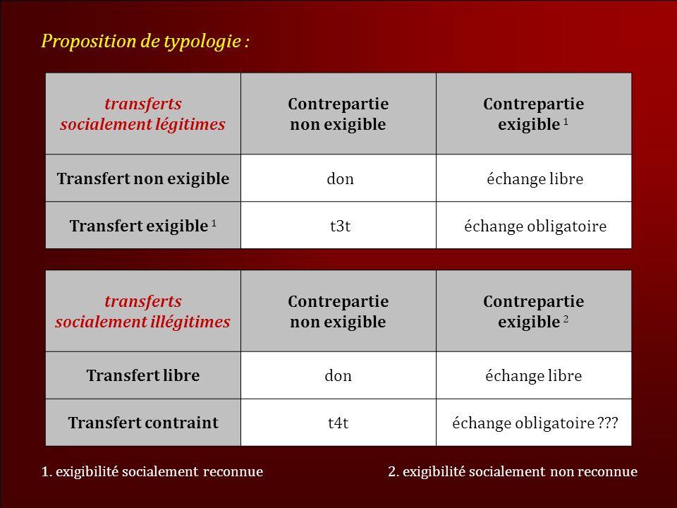 Proposition de typologie : transferts socialement illégitimes Contrepartie non exigible Contrepartie exigible 2 Transfert libredonéchange libre Transfert contraintt4t échange obligatoire ??.