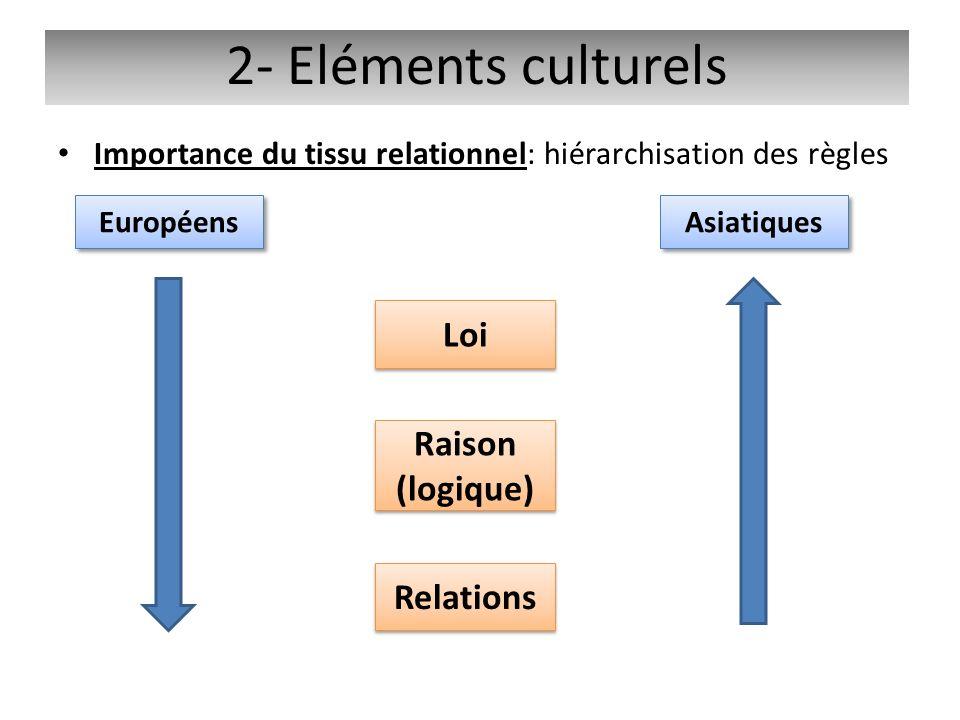 Importance du tissu relationnel: hiérarchisation des règles 2- Eléments culturels Européens Asiatiques Loi Raison (logique) Raison (logique) Relations