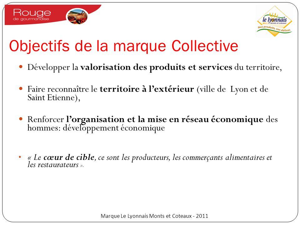 Objectifs de la marque Collective Développer la valorisation des produits et services du territoire, Faire reconnaître le territoire à lextérieur (vil