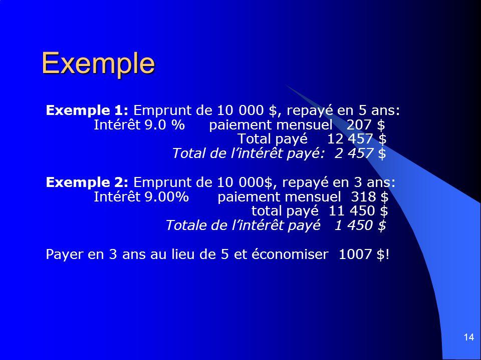 14 Exemple Exemple 1: Emprunt de 10 000 $, repayé en 5 ans: Intérêt 9.0 % paiement mensuel 207 $ Total payé 12 457 $ Total de lintérêt payé: 2 457 $ E