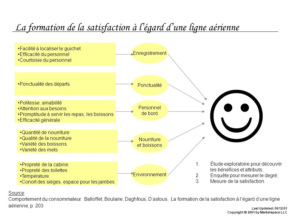 Last Updated: 09/12/01 Copyright 2001 by Marketspace LLC La formation de la satisfaction à légard dune ligne aérienne Source: Comportement du consomma