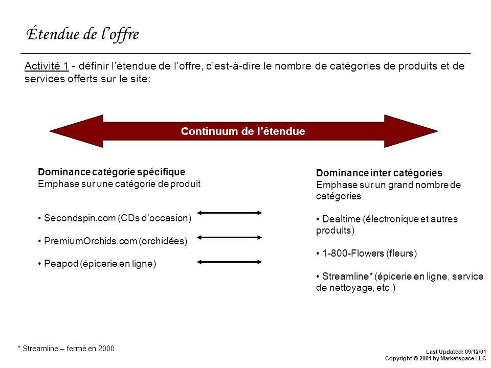 Last Updated: 09/12/01 Copyright 2001 by Marketspace LLC Étendue de loffre Activité 1 - définir létendue de loffre, cest-à-dire le nombre de catégorie