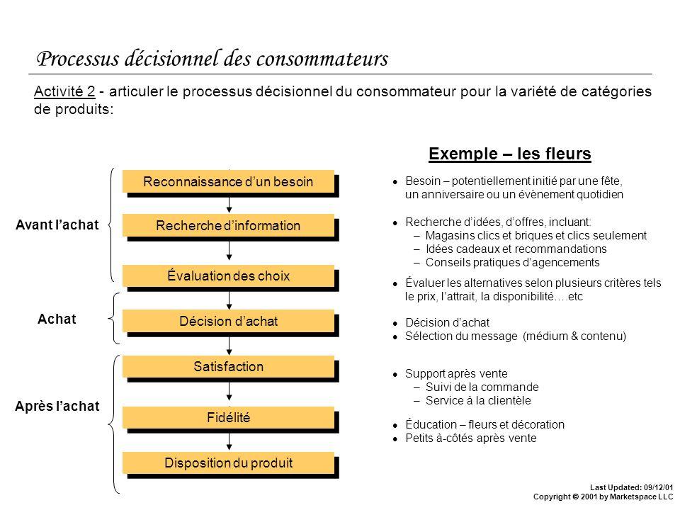 Last Updated: 09/12/01 Copyright 2001 by Marketspace LLC Processus décisionnel des consommateurs Exemple – les fleurs Disposition du produit Fidélité