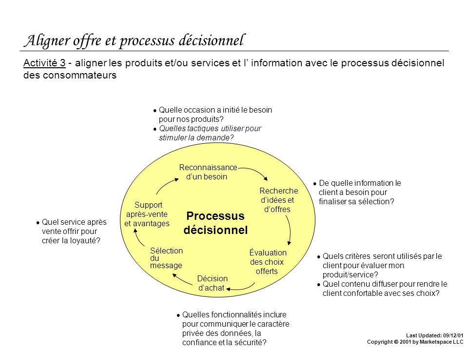 Last Updated: 09/12/01 Copyright 2001 by Marketspace LLC Aligner offre et processus décisionnel Activité 3 - aligner les produits et/ou services et l