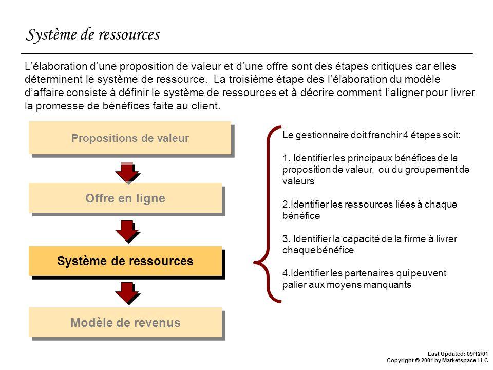 Last Updated: 09/12/01 Copyright 2001 by Marketspace LLC Système de ressources Propositions de valeur Offre en ligne Système de ressources Modèle de r