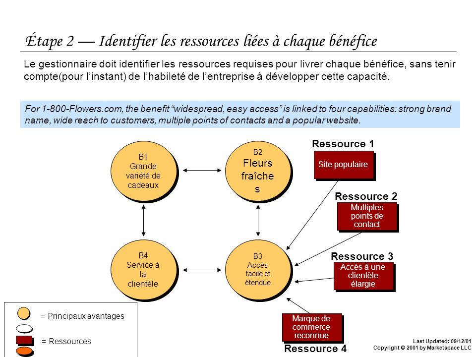 Last Updated: 09/12/01 Copyright 2001 by Marketspace LLC Étape 2 Identifier les ressources liées à chaque bénéfice Le gestionnaire doit identifier les