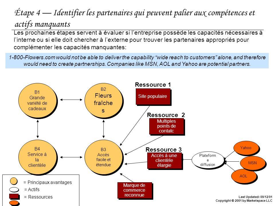 Last Updated: 09/12/01 Copyright 2001 by Marketspace LLC Étape 4 Identifier les partenaires qui peuvent palier aux compétences et actifs manquants Les