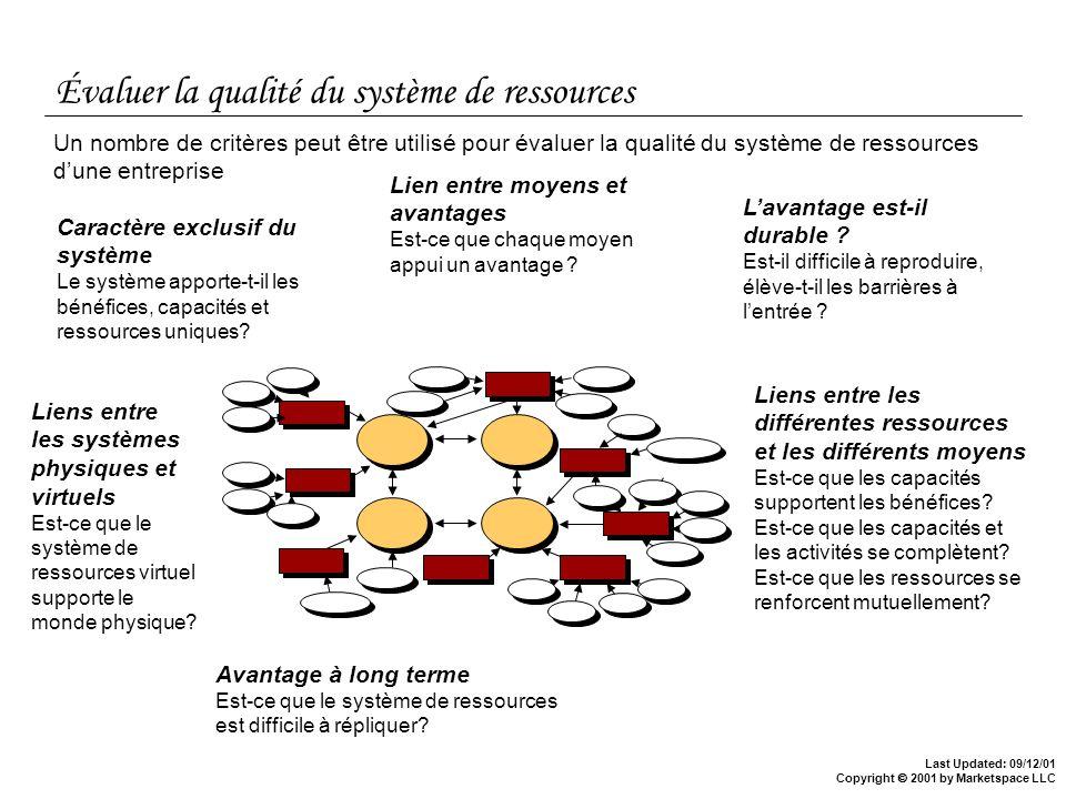 Last Updated: 09/12/01 Copyright 2001 by Marketspace LLC Évaluer la qualité du système de ressources Un nombre de critères peut être utilisé pour éval