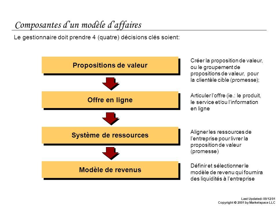 Last Updated: 09/12/01 Copyright 2001 by Marketspace LLC Composantes dun modèle daffaires Propositions de valeur Offre en ligne Système de ressources