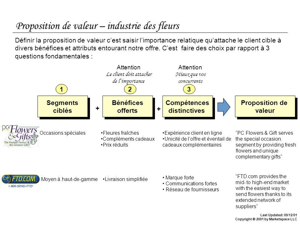 Last Updated: 09/12/01 Copyright 2001 by Marketspace LLC Proposition de valeur – industrie des fleurs Segments ciblés Segments ciblés Définir la propo