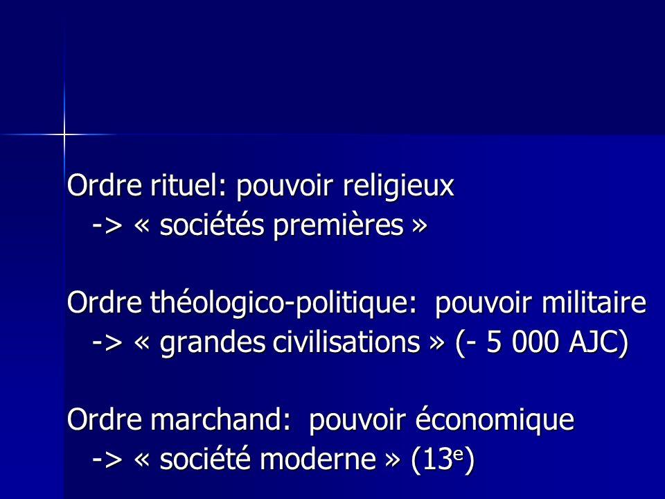 Ordre rituel: pouvoir religieux -> « sociétés premières » Ordre théologico-politique: pouvoir militaire -> « grandes civilisations » (- 5 000 AJC) Ordre marchand: pouvoir économique -> « société moderne » (13 e )