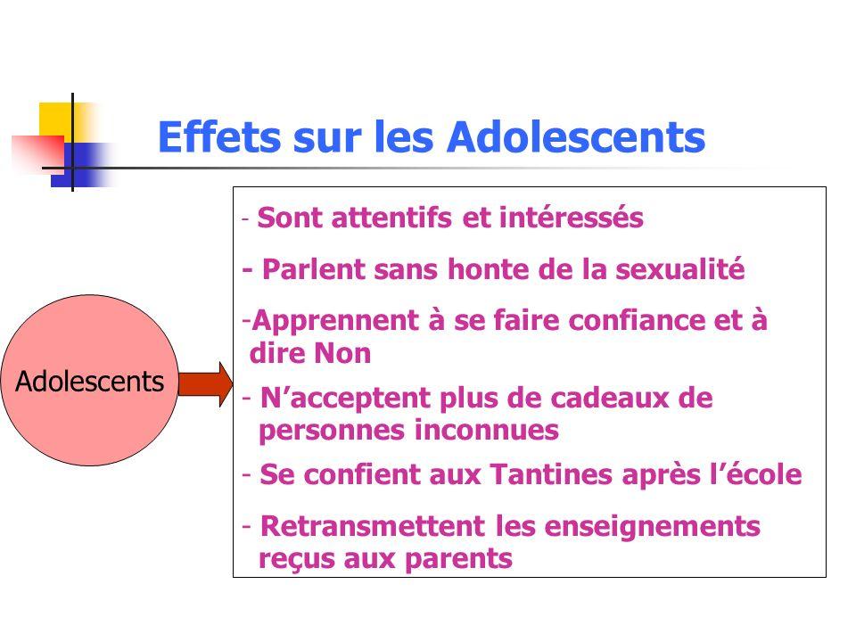 Effets sur les Adolescents Adolescents - Sont attentifs et intéressés - Parlent sans honte de la sexualité -Apprennent à se faire confiance et à dire