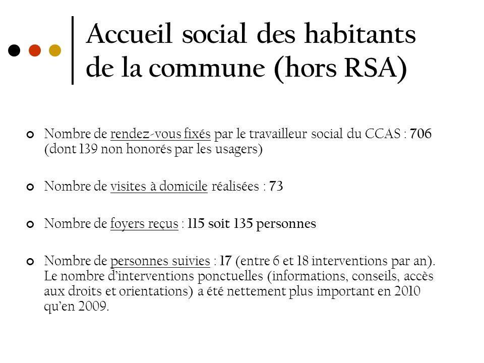 Accueil social des habitants de la commune (hors RSA) Nombre de rendez-vous fixés par le travailleur social du CCAS : 706 (dont 139 non honorés par le