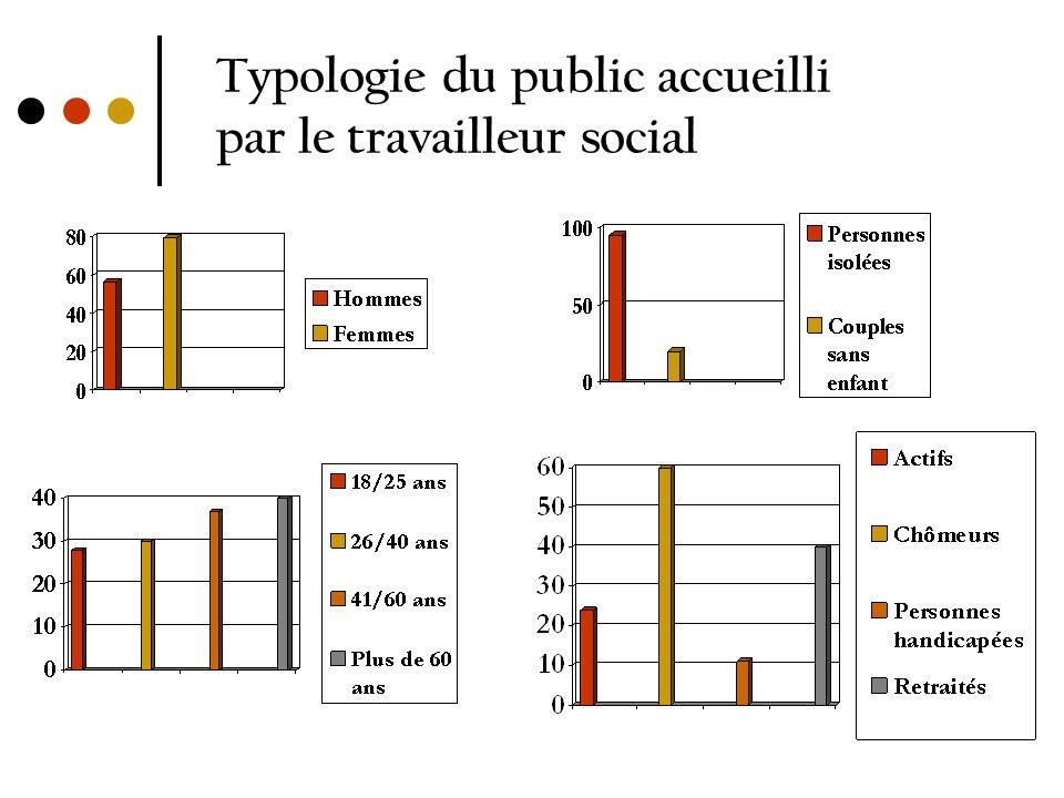 Typologie du public accueilli par le travailleur social
