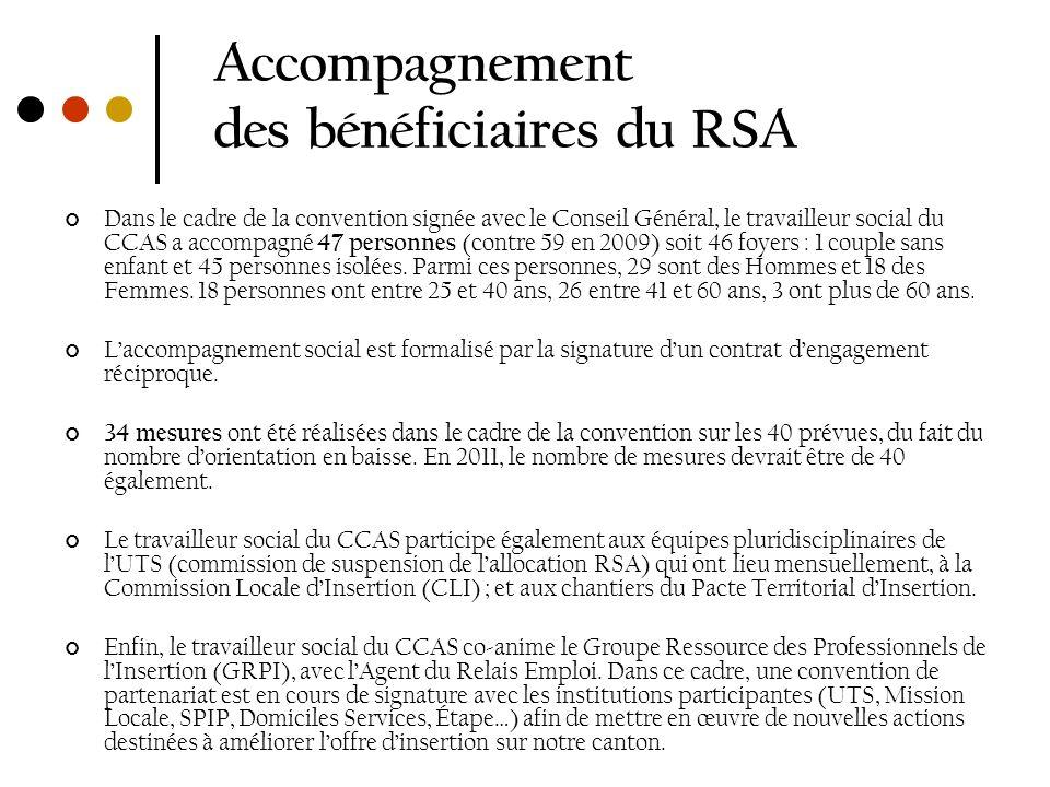 Accompagnement des bénéficiaires du RSA Dans le cadre de la convention signée avec le Conseil Général, le travailleur social du CCAS a accompagné 47 p