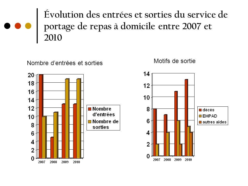 Évolution des entrées et sorties du service de portage de repas à domicile entre 2007 et 2010 Nombre dentrées et sorties Motifs de sortie