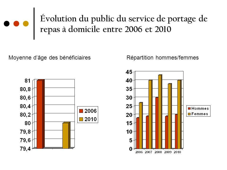 Évolution du public du service de portage de repas à domicile entre 2006 et 2010 Moyenne dâge des bénéficiairesRépartition hommes/femmes