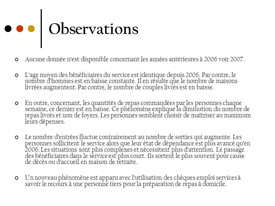 Observations Aucune donnée nest disponible concernant les années antérieures à 2006 voir 2007. Lage moyen des bénéficiaires du service est identique d