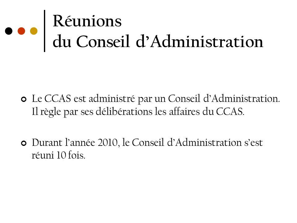 Réunions du Conseil dAdministration Le CCAS est administré par un Conseil dAdministration. Il règle par ses délibérations les affaires du CCAS. Durant