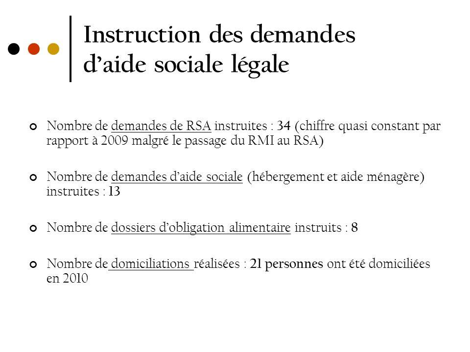 Instruction des demandes daide sociale légale Nombre de demandes de RSA instruites : 34 (chiffre quasi constant par rapport à 2009 malgré le passage d
