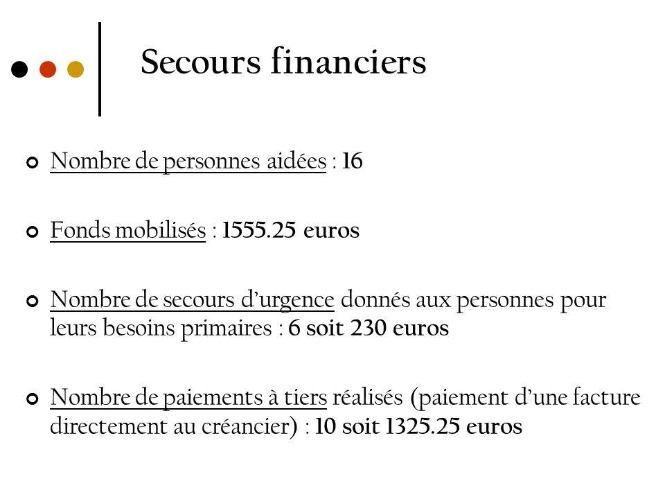 Secours financiers Nombre de personnes aidées : 16 Fonds mobilisés : 1555.25 euros Nombre de secours durgence donnés aux personnes pour leurs besoins