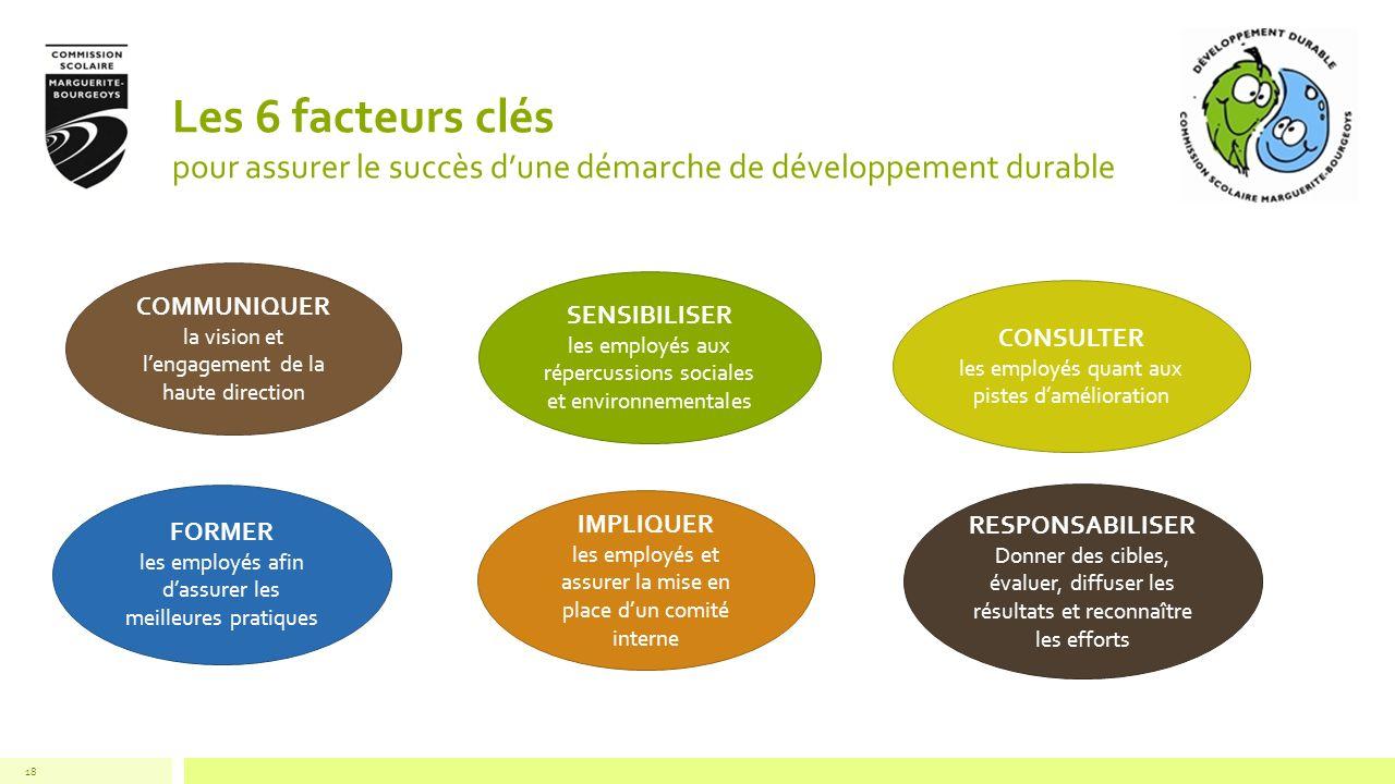 Les 6 facteurs clés pour assurer le succès dune démarche de développement durable 18 COMMUNIQUER la vision et lengagement de la haute direction SENSIB