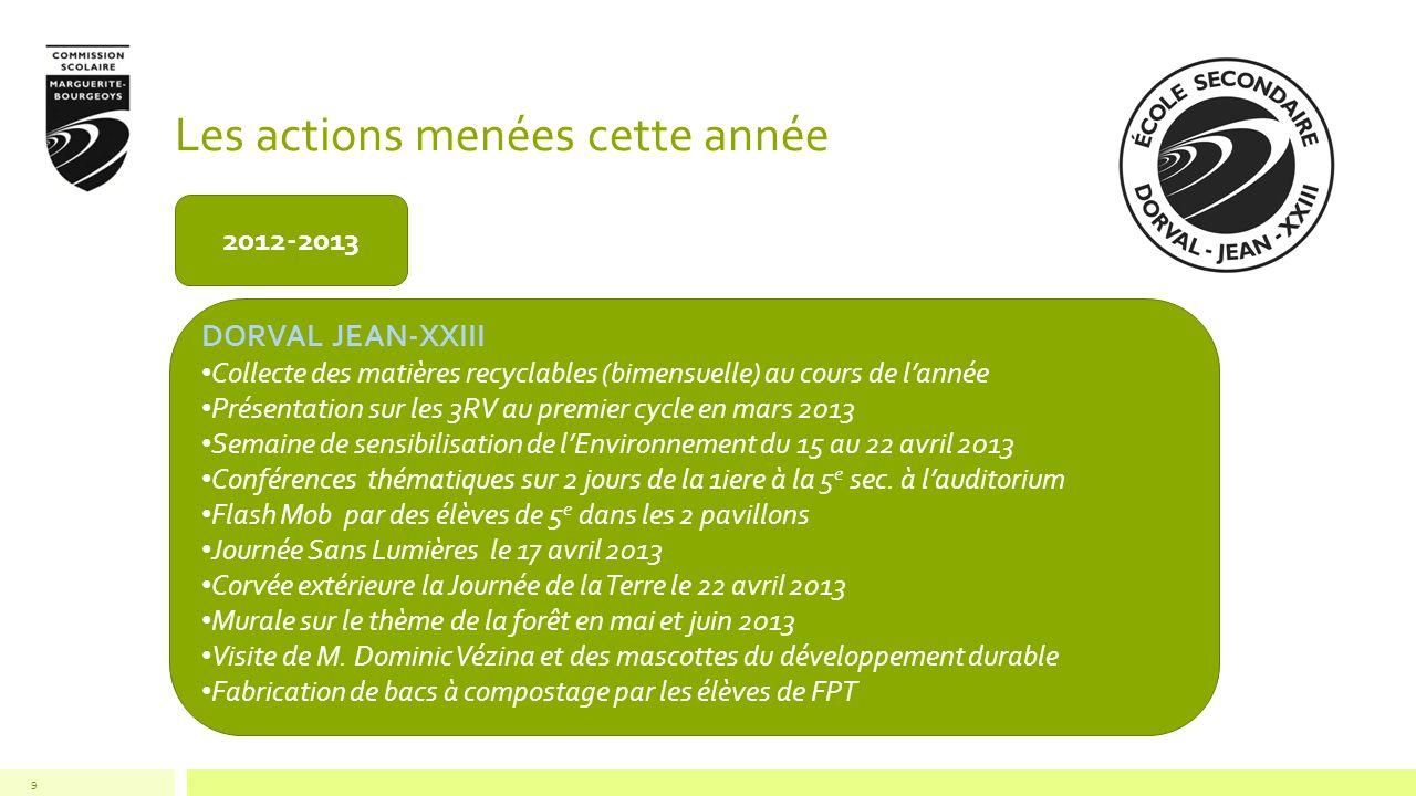 Les actions menées cette année 9 2012-2013 DORVAL JEAN-XXIII Collecte des matières recyclables (bimensuelle) au cours de lannée Présentation sur les 3