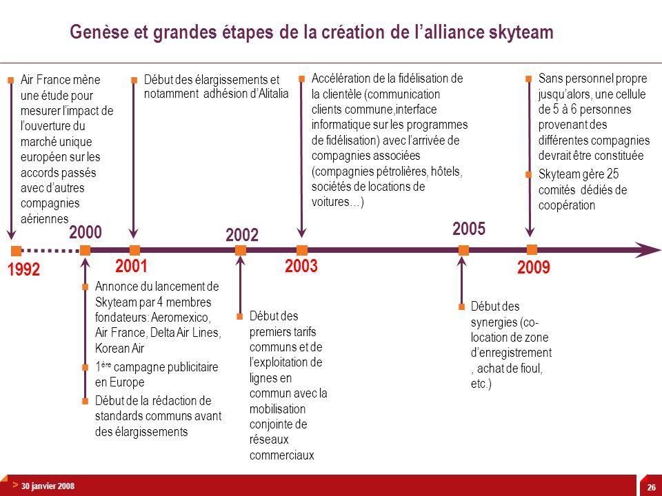 > 30 janvier 2008 26 2009 Genèse et grandes étapes de la création de lalliance skyteam 2001 2000 2003 2002 Air France mène une étude pour mesurer limp
