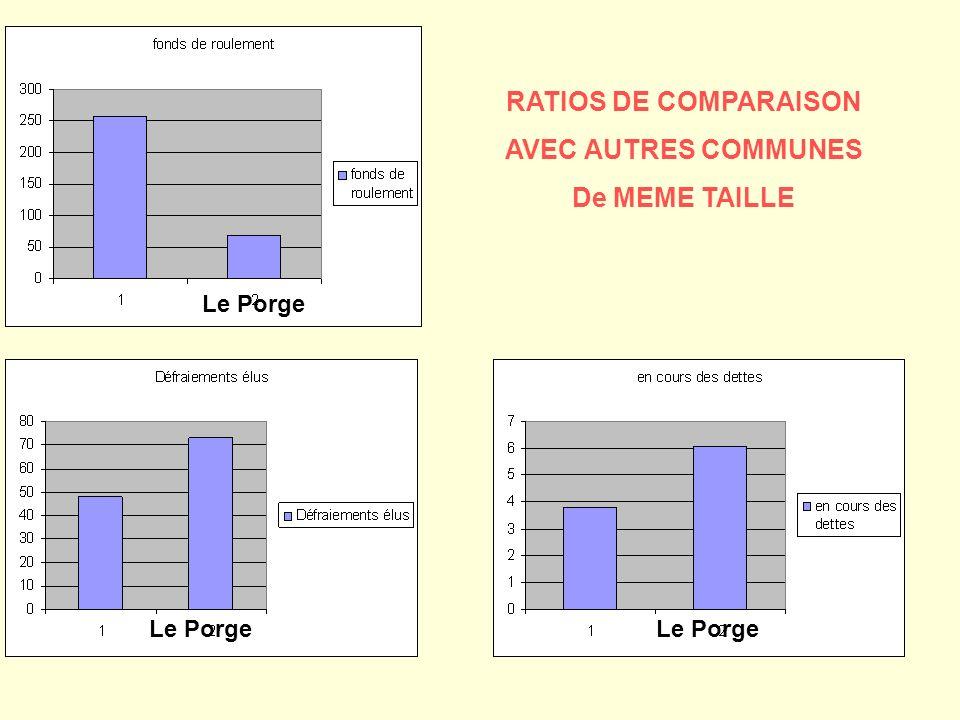 RATIOS DE COMPARAISON AVEC AUTRES COMMUNES De MEME TAILLE Le Porge