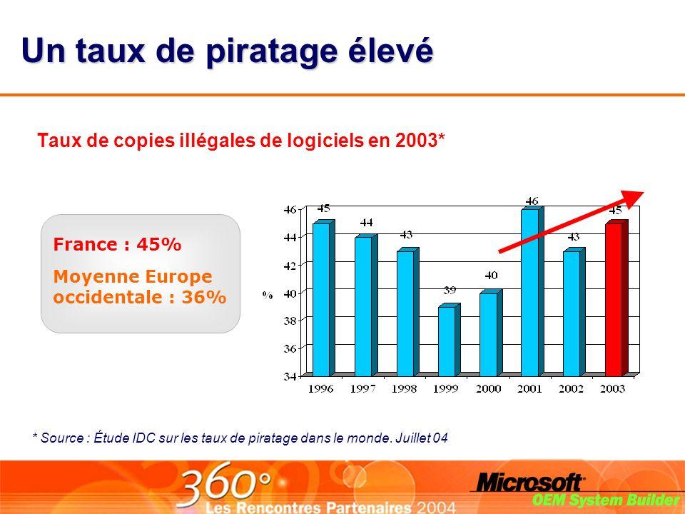 Taux de copies illégales de logiciels en 2003* Un taux de piratage élevé Moyenne Europe occidentale : 36% France : 45% * Source : Étude IDC sur les taux de piratage dans le monde.