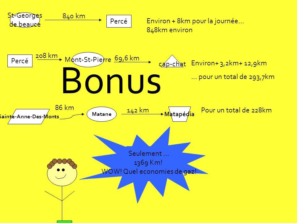Bonus St-Georges de beauce Percé 840 km Environ + 8km pour la journée… 848km environ Percé Mont-St-Pierre 208 km cap-chat 69,6 km Environ+ 3,2km+ 12,9