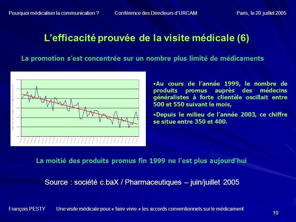 10 La promotion sest concentrée sur un nombre plus limité de médicaments Lefficacité prouvée de la visite médicale (6) François PESTY Une visite médic