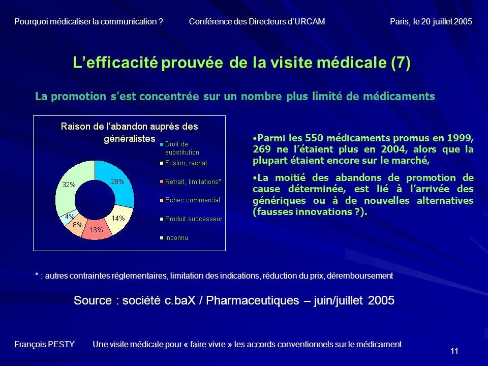 11 La promotion sest concentrée sur un nombre plus limité de médicaments Lefficacité prouvée de la visite médicale (7) François PESTY Une visite médic