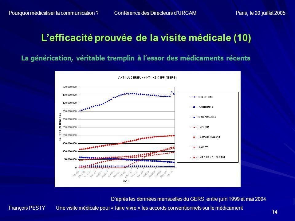 14 Lefficacité prouvée de la visite médicale (10) François PESTY Une visite médicale pour « faire vivre » les accords conventionnels sur le médicament