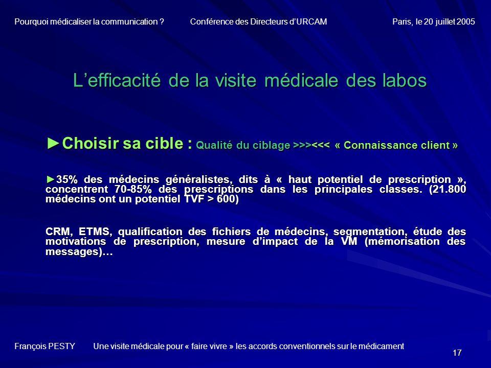 17 Lefficacité de la visite médicale des labos Choisir sa cible : Qualité du ciblage >>> >><<< « Connaissance client » 35% des médecins généralistes,
