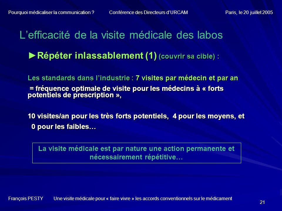 21 Répéter inlassablement (1) (couvrir sa cible) :Répéter inlassablement (1) (couvrir sa cible) : Les standards dans lindustrie : 7 visites par médeci