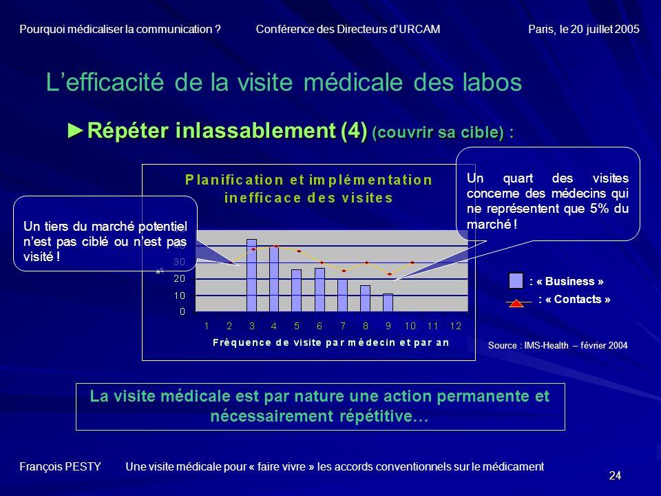 24 Répéter inlassablement (4) (couvrir sa cible) :Répéter inlassablement (4) (couvrir sa cible) : François PESTY Une visite médicale pour « faire vivr