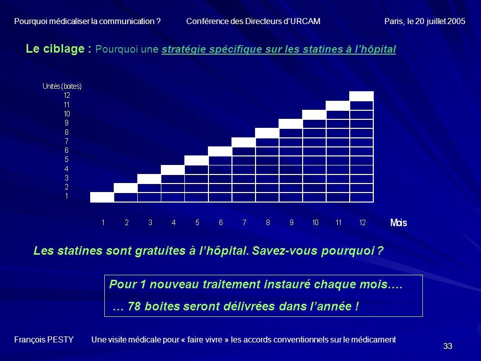 33 François PESTY Une visite médicale pour « faire vivre » les accords conventionnels sur le médicament Le ciblage : Pourquoi une stratégie spécifique