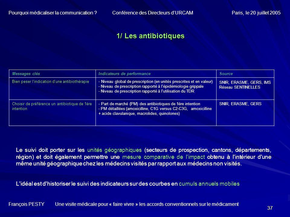 37 François PESTY Une visite médicale pour « faire vivre » les accords conventionnels sur le médicament Messages clésIndicateurs de performanceSource