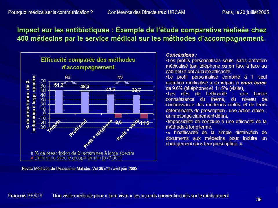 38 François PESTY Une visite médicale pour « faire vivre » les accords conventionnels sur le médicament Impact sur les antibiotiques : Exemple de létu